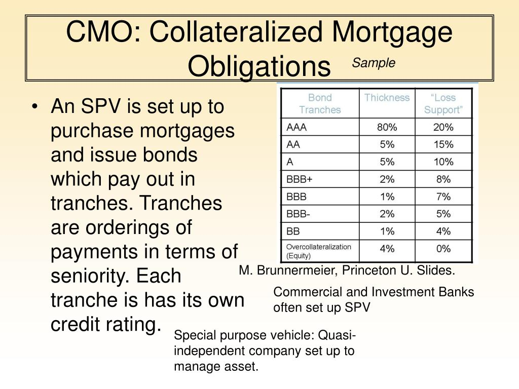 CMO: Collateralized Mortgage Obligations