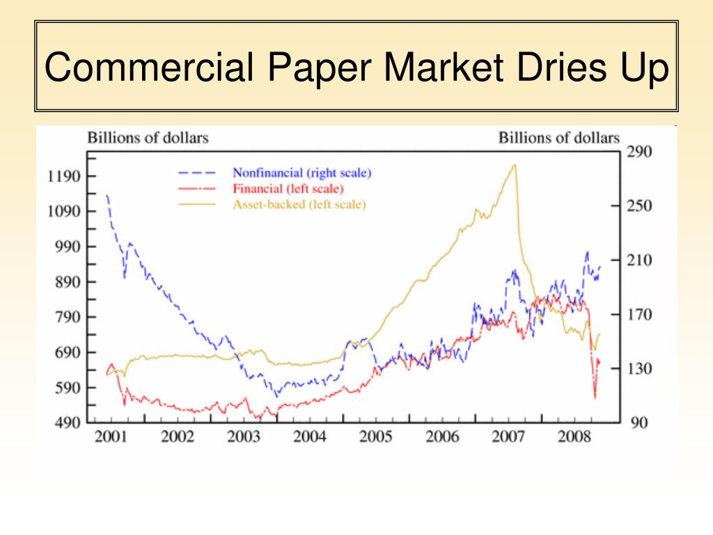 Commercial Paper Market Dries Up