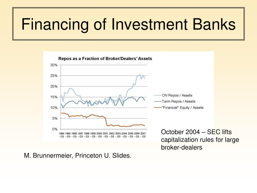 Financing of Investment Banks