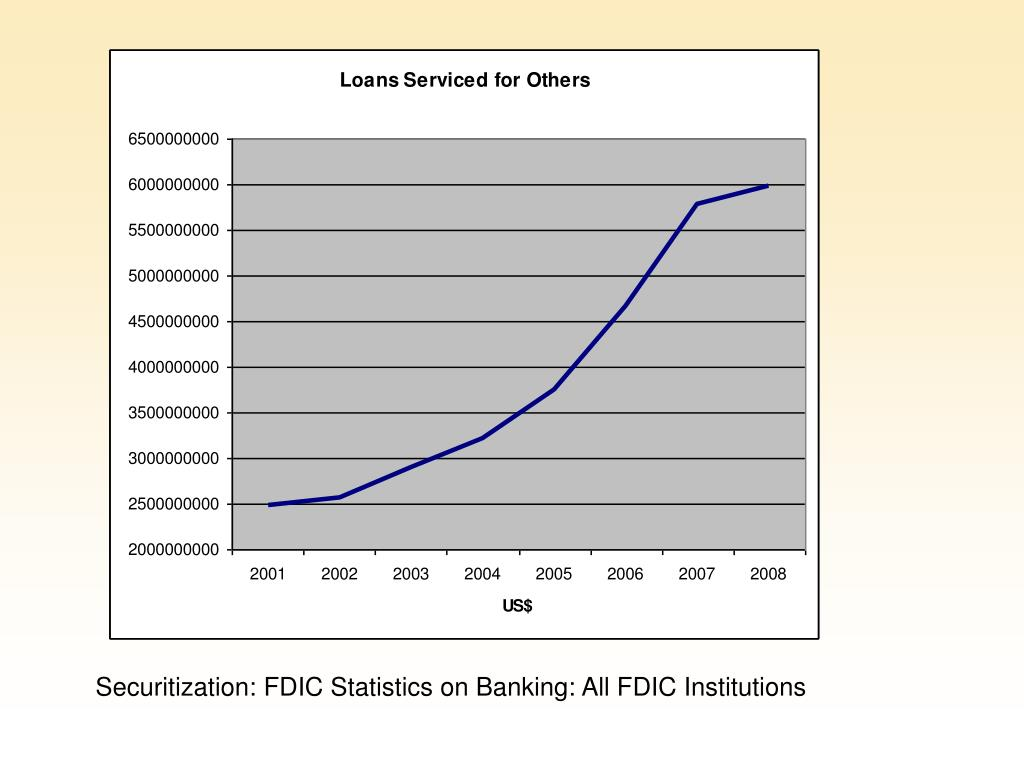 Securitization: FDIC Statistics on Banking: All FDIC Institutions