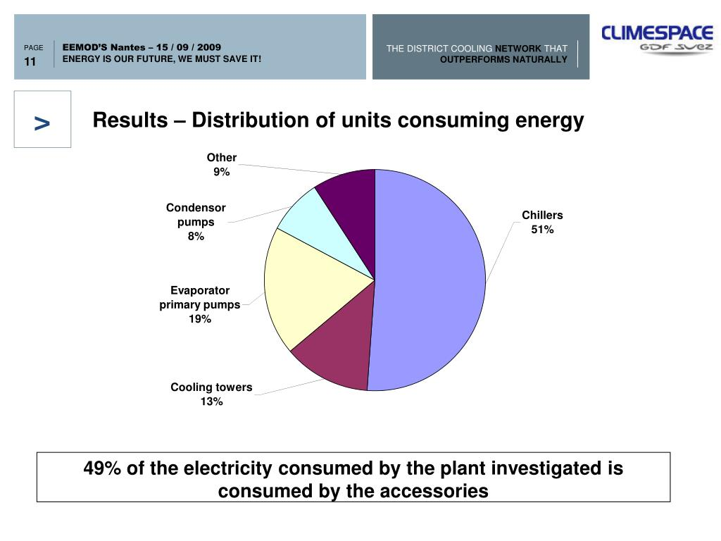 Results – Distribution of units consuming energy