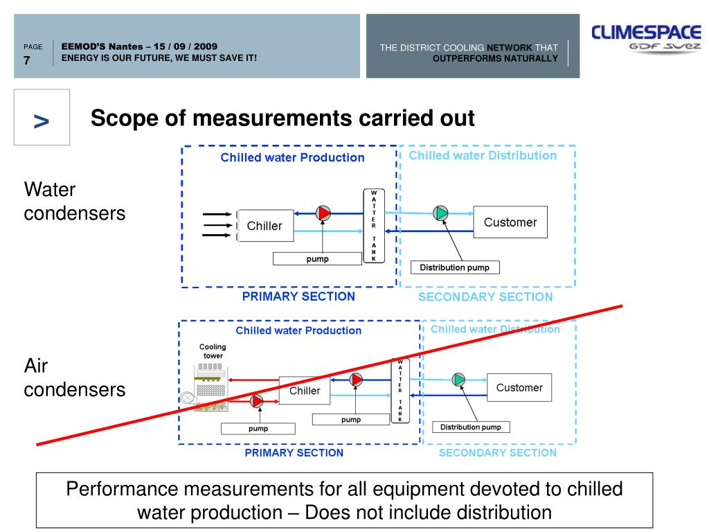 Scope of measurements carried out