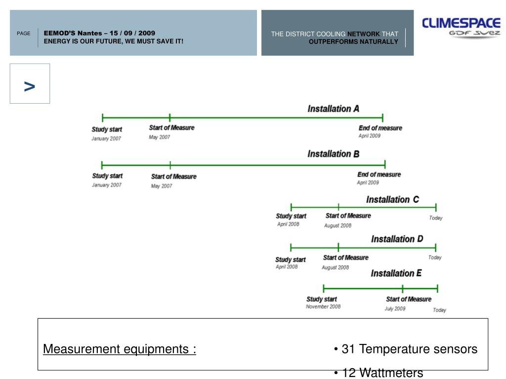 Measurement equipments :
