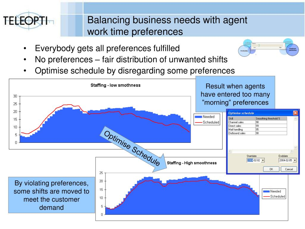 Balancing business needs with agent