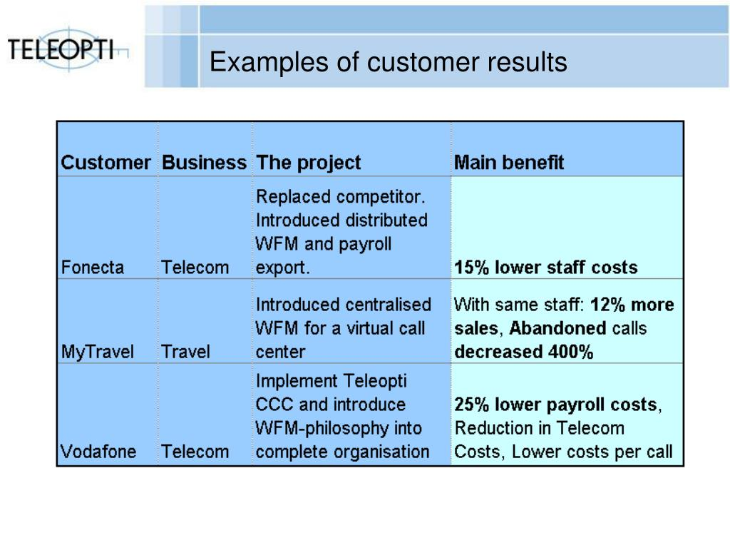 Examples of customer results