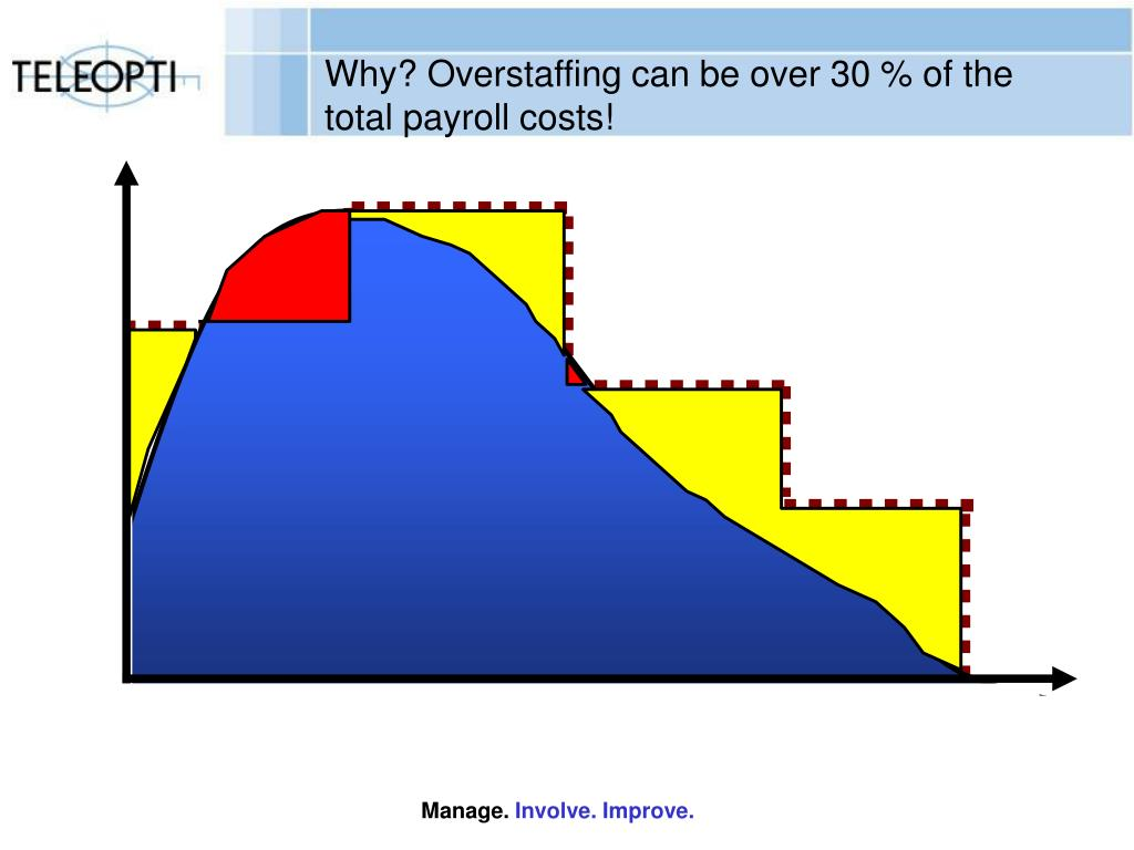 Why? Overstaffing can be over 30 % of the total payroll costs!