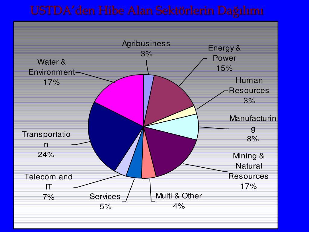 USTDA'den Hibe Alan Sektörlerin Dağılımı