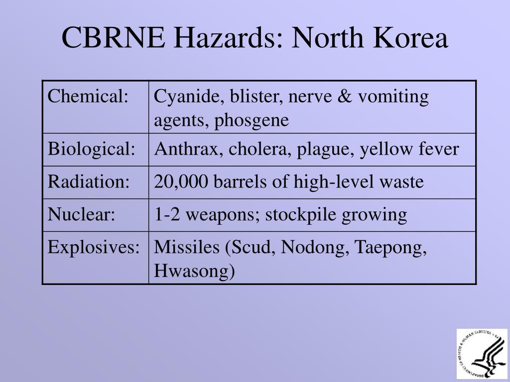 CBRNE Hazards: North Korea