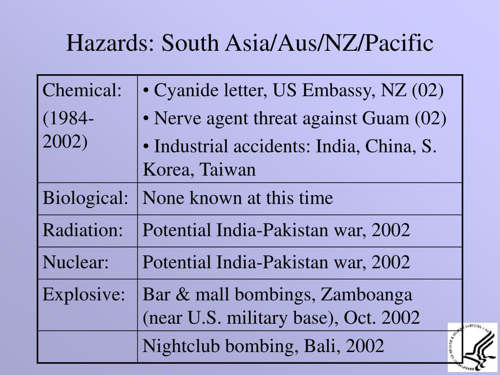 Hazards: South Asia/Aus/NZ/Pacific