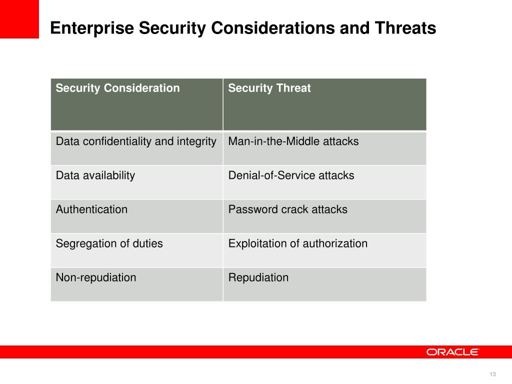 Ppt Oracle Enterprise Manager Security Best Practices