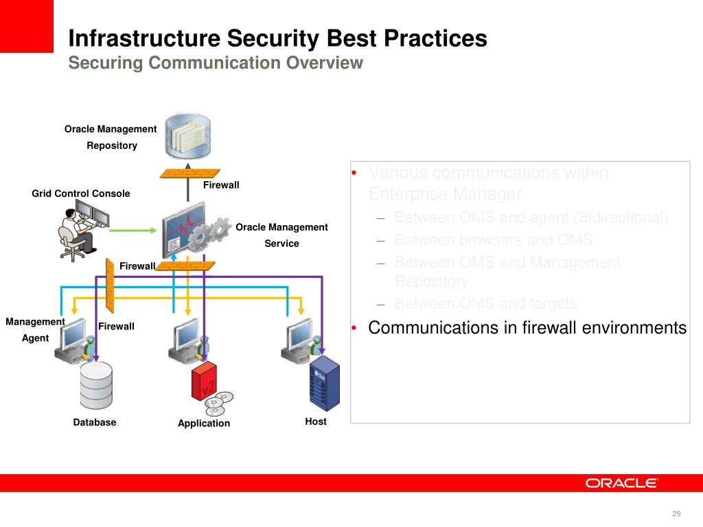 infrastructure security Infrastructure security keep your network and your data secure in today's environment, it is important to stay many steps ahead of malicious actors and the advanced threats they deploy.