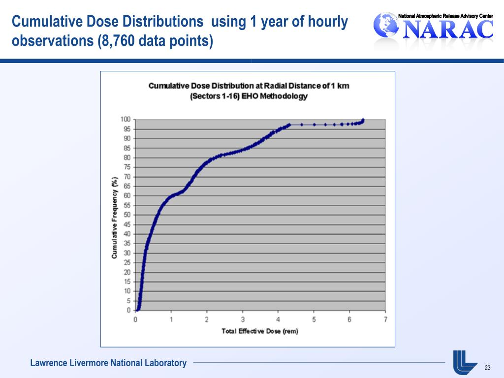 Cumulative Dose Distributions  using 1 year of hourly