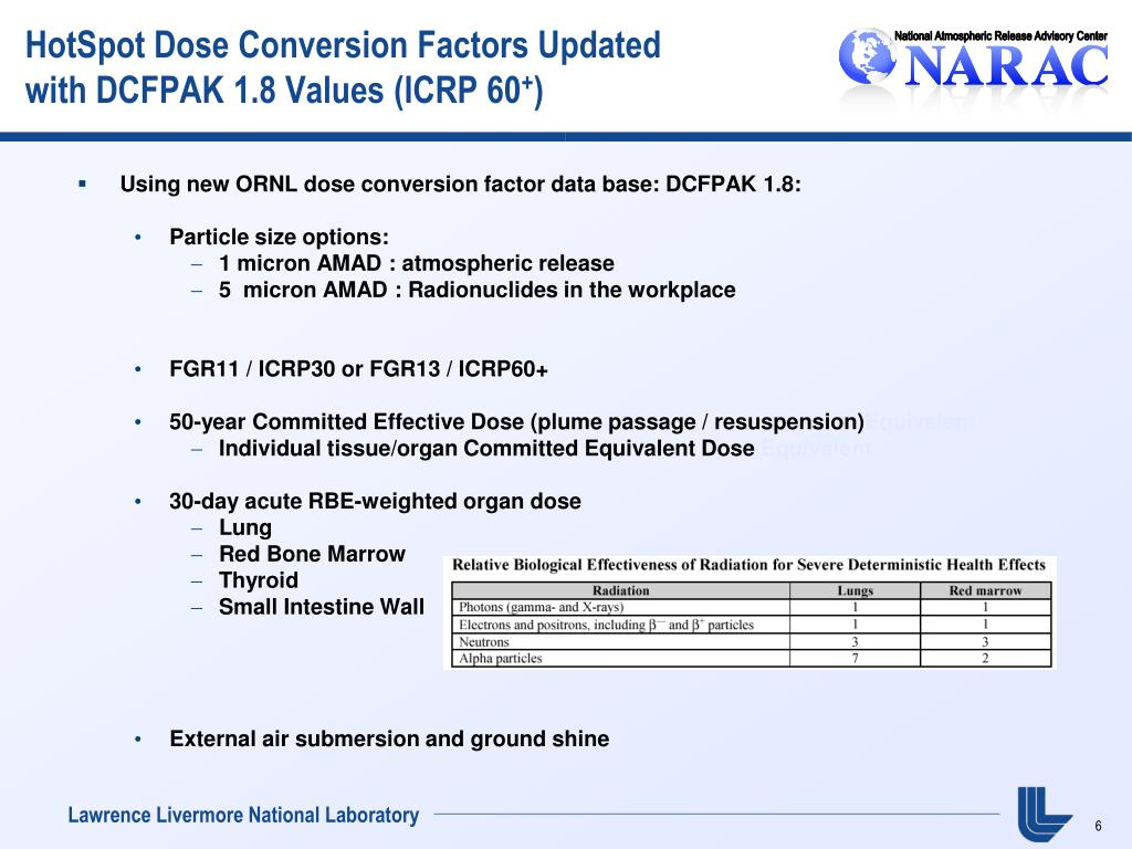HotSpot Dose Conversion Factors Updated
