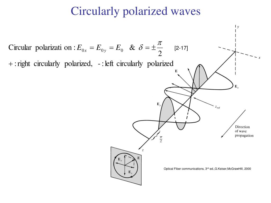 Circularly polarized waves