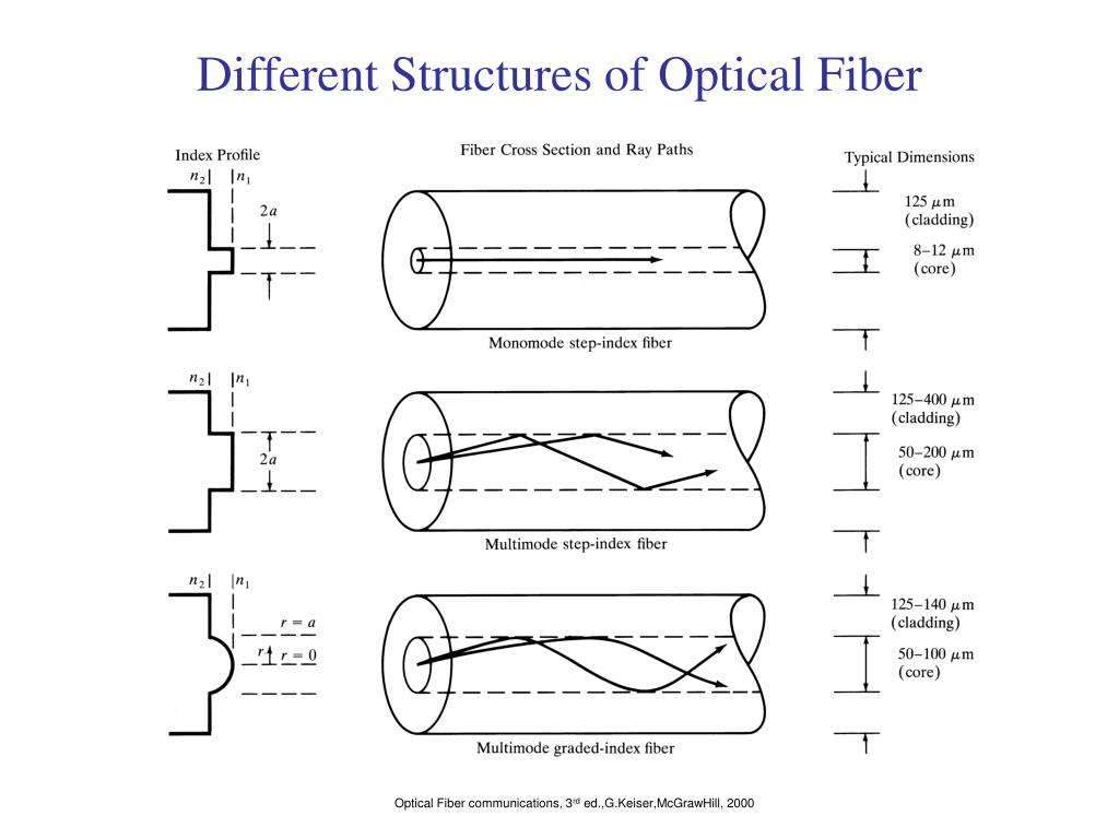 Different Structures of Optical Fiber