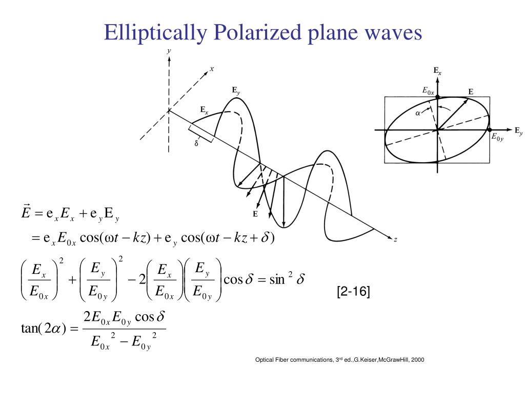 Elliptically Polarized plane waves