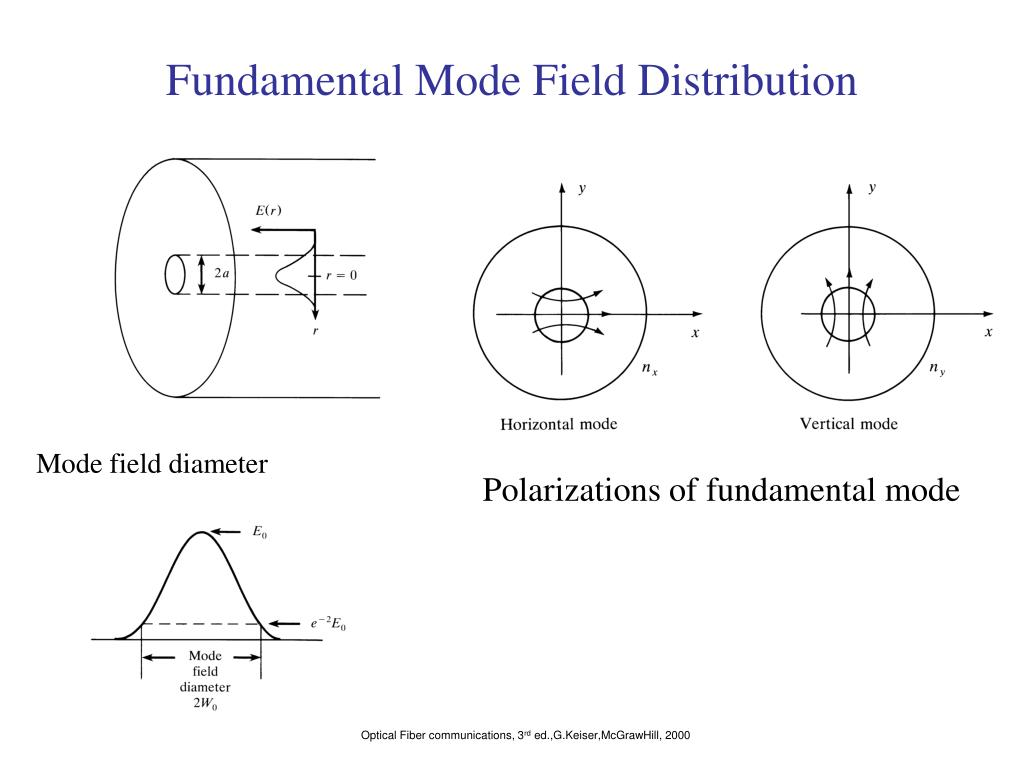 Fundamental Mode Field Distribution