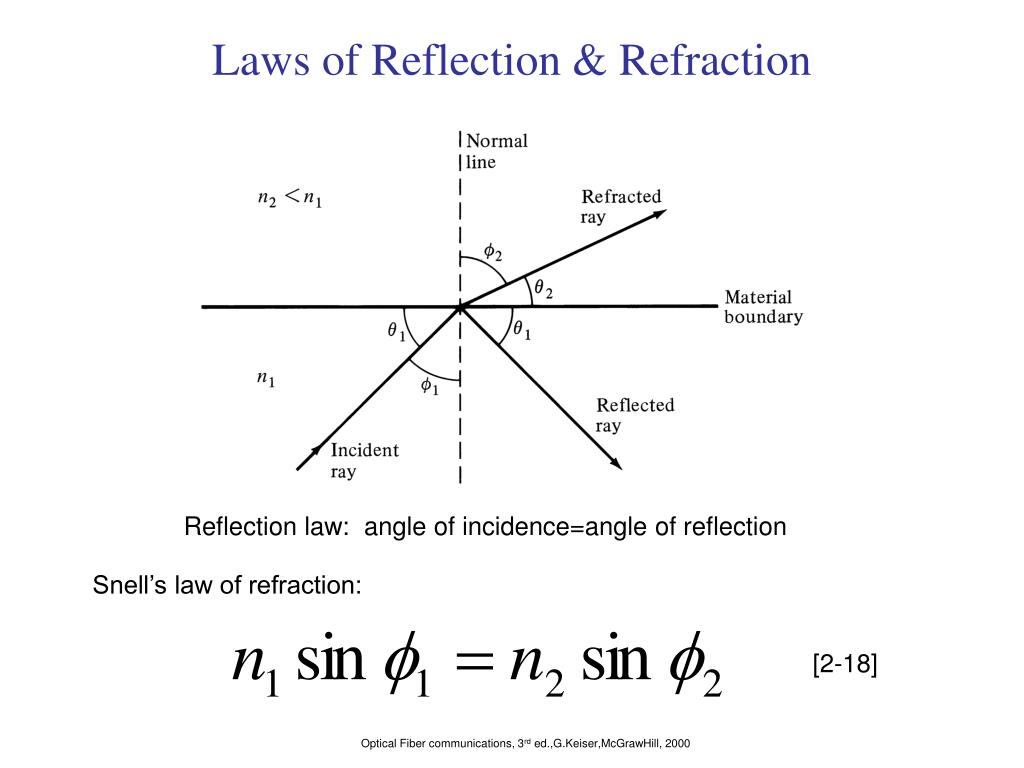Laws of Reflection & Refraction