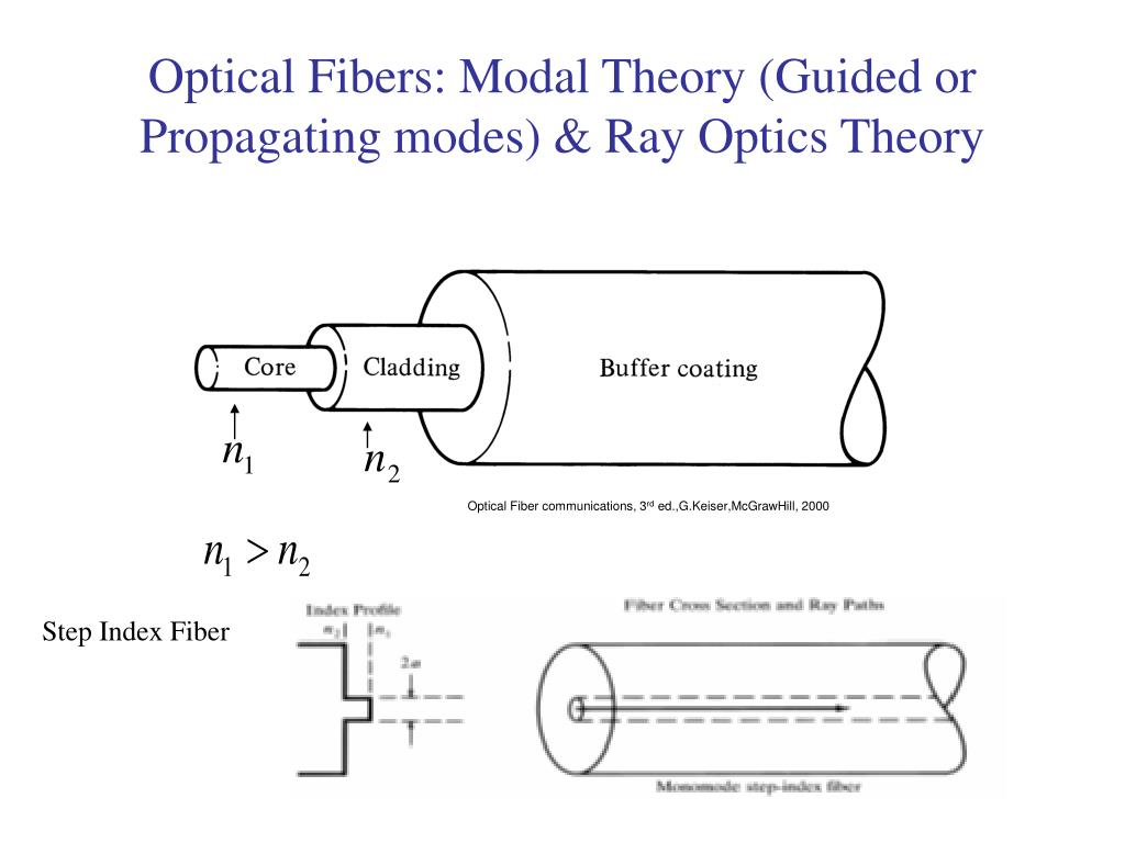 Optical Fibers: Modal Theory (Guided or Propagating modes) & Ray Optics Theory