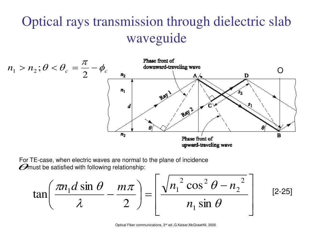 Optical rays transmission through dielectric slab waveguide