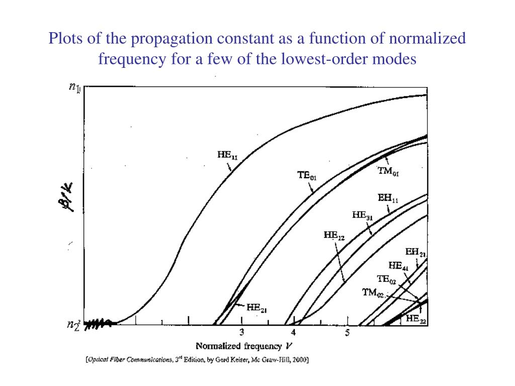 Plots of the propagation constant as a function of normalized frequency for a few of the lowest-order modes