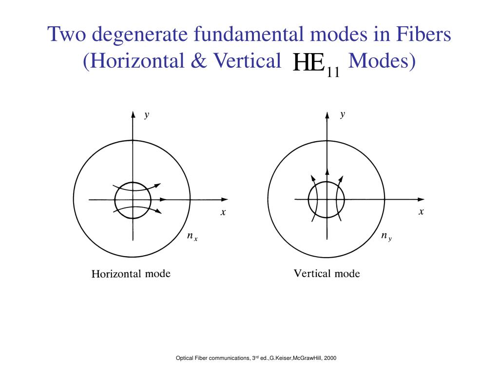 Two degenerate fundamental modes in Fibers (Horizontal & Vertical            Modes)