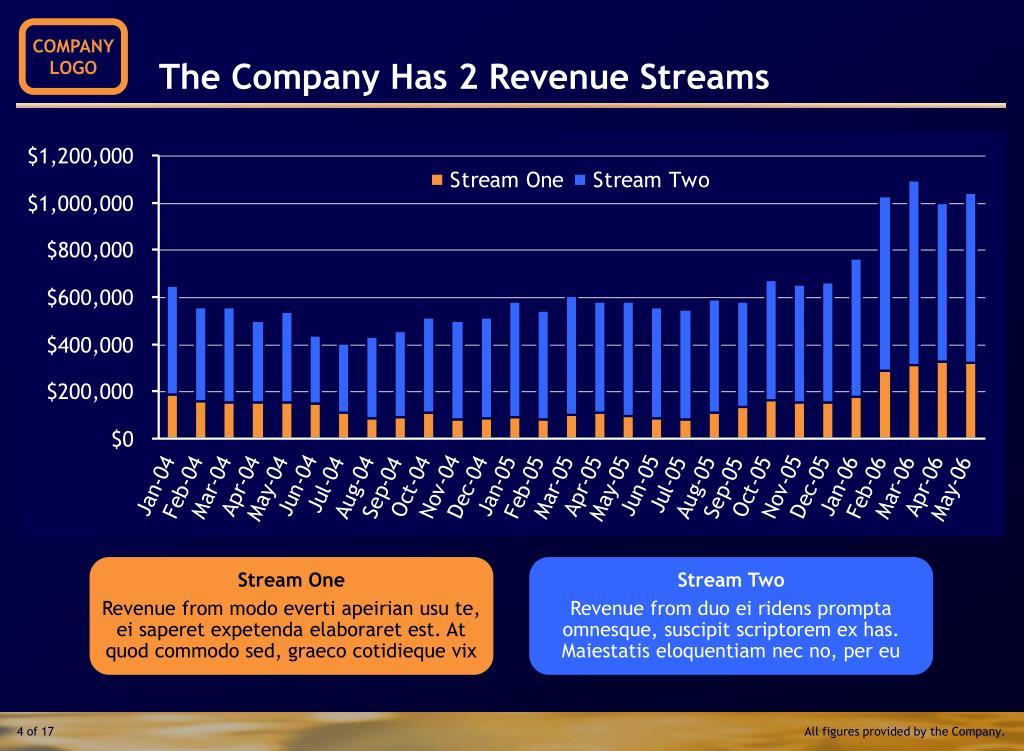 The Company Has 2 Revenue Streams