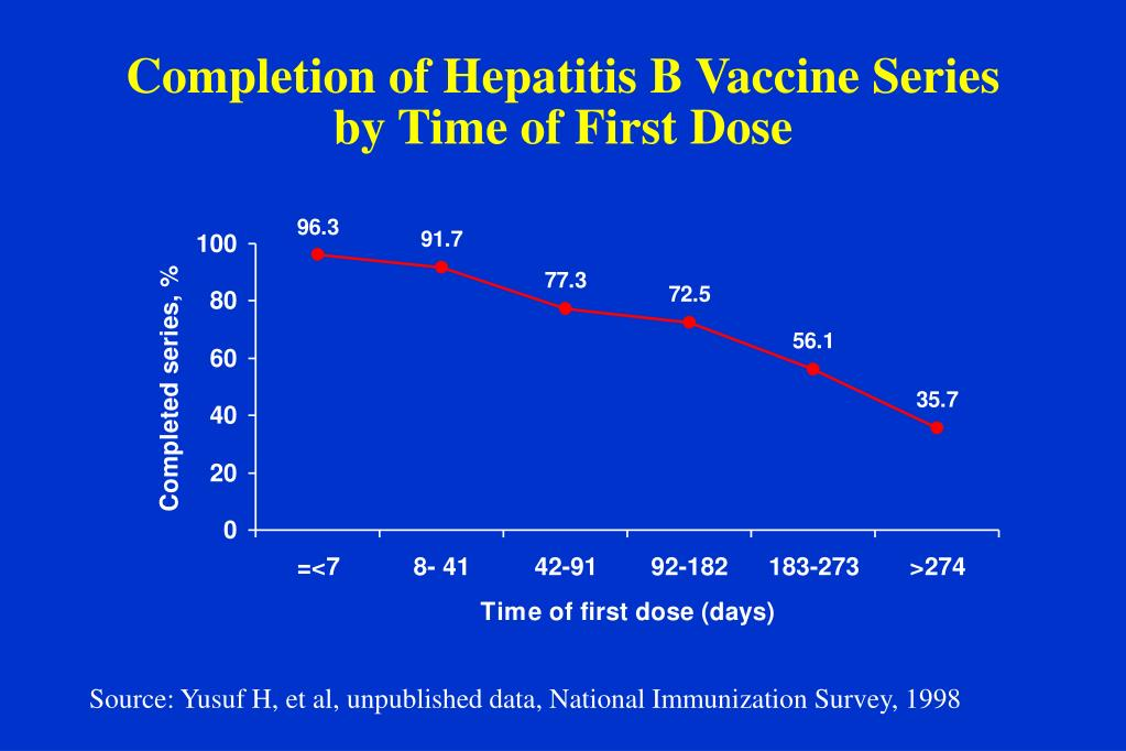 Completion of Hepatitis B Vaccine Series