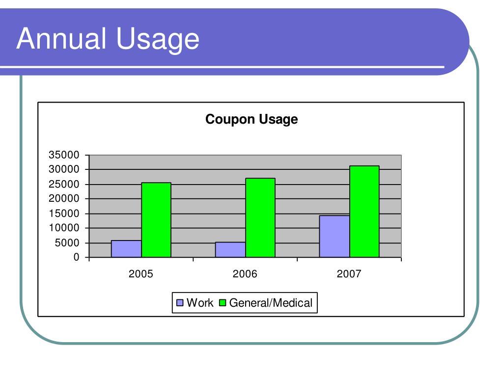 Annual Usage