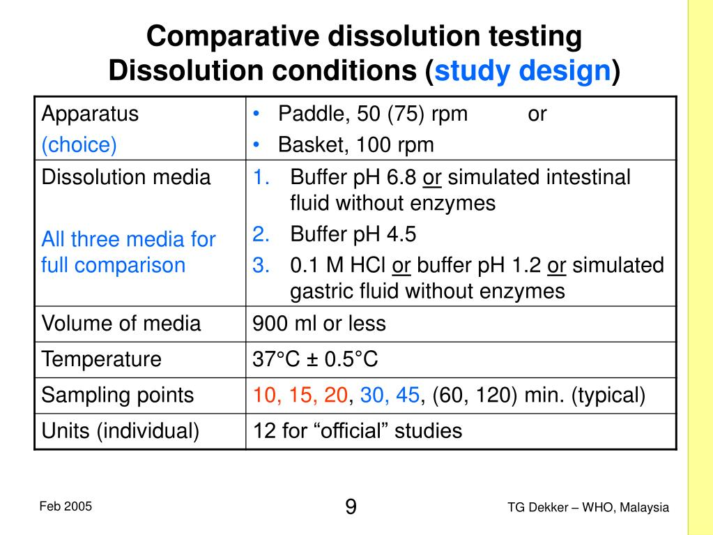 Comparative dissolution testing