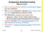 comparative dissolution testing the principle