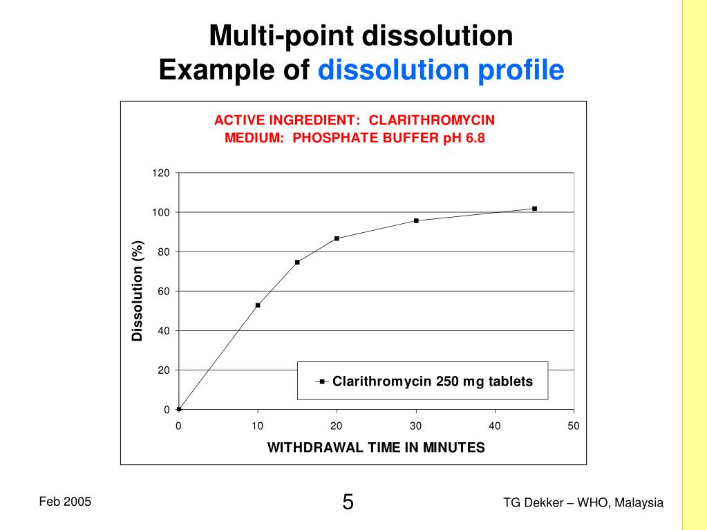 Multi-point dissolution