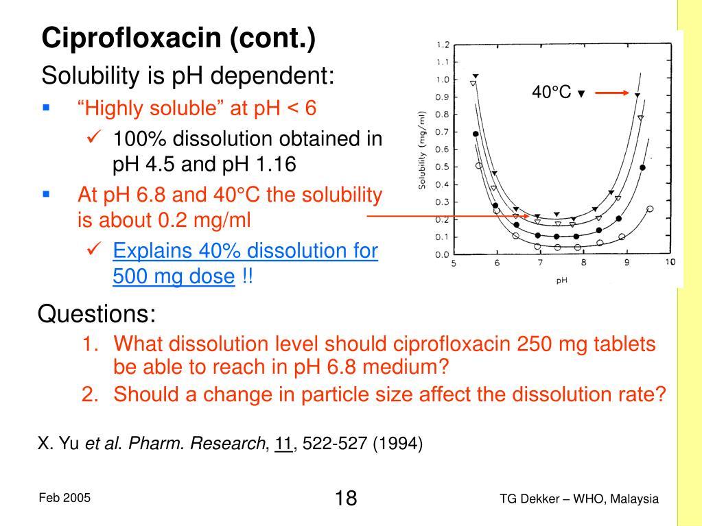 Ciprofloxacin (cont.)