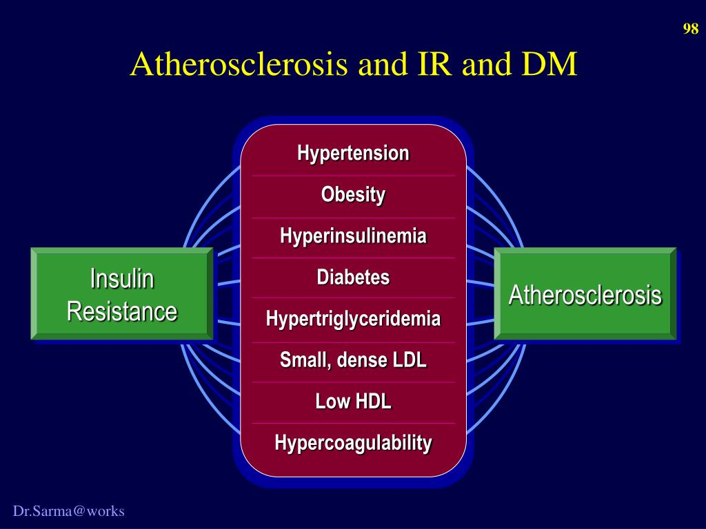 Atherosclerosis and IR and DM