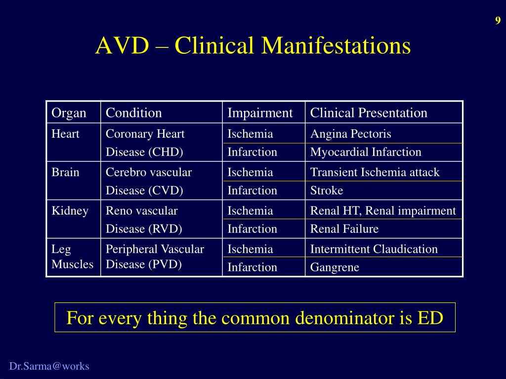 AVD – Clinical Manifestations