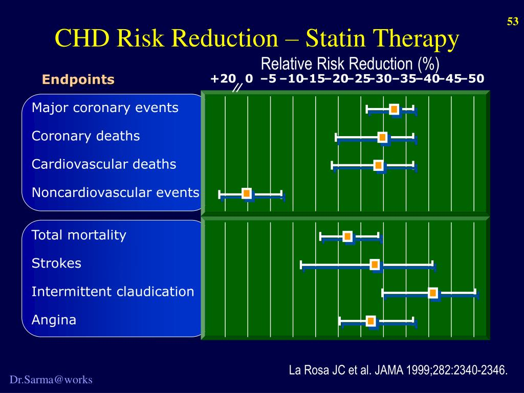 CHD Risk Reduction – Statin Therapy