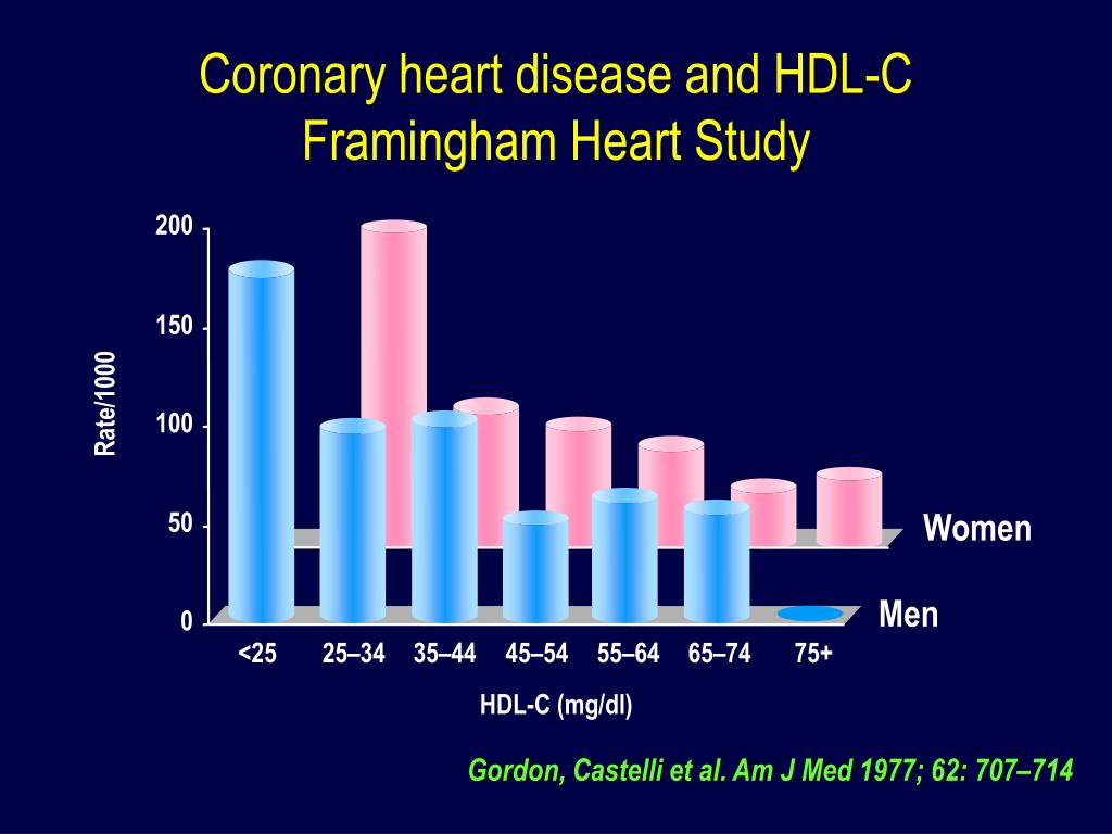 Coronary heart disease and HDL-C