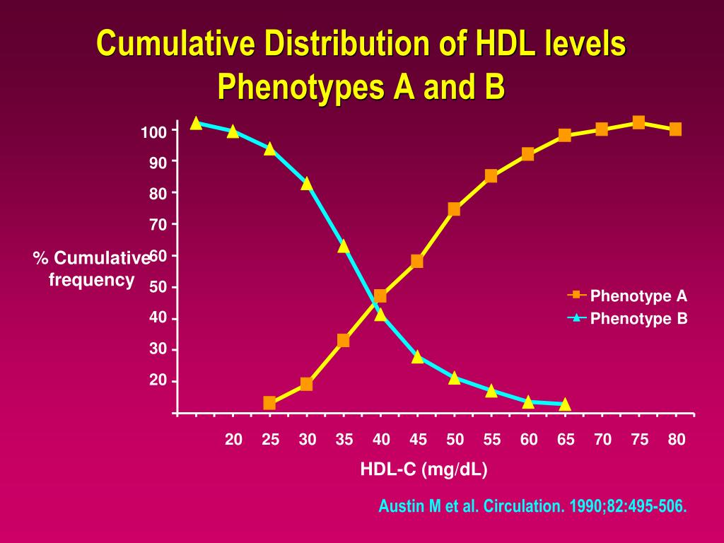 Cumulative Distribution of HDL levels Phenotypes A and B