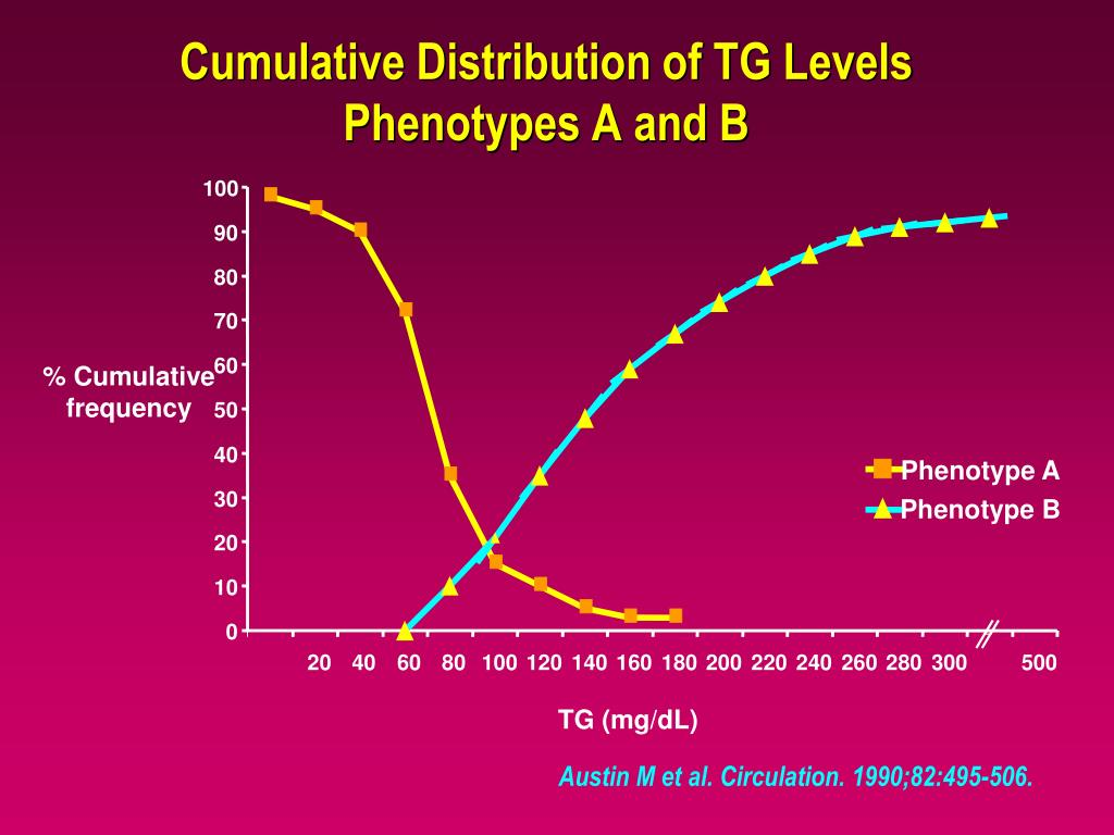 Cumulative Distribution of TG Levels Phenotypes A and B