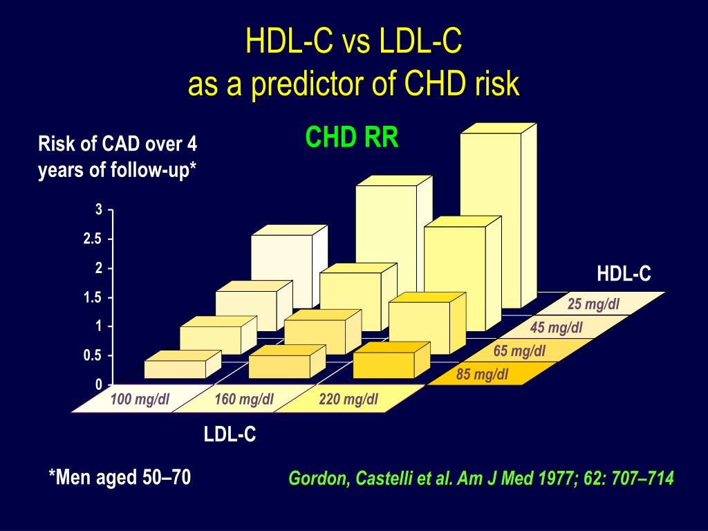HDL-C vs LDL-C