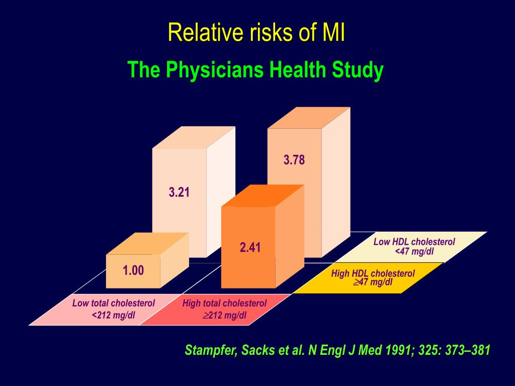 Relative risks of MI