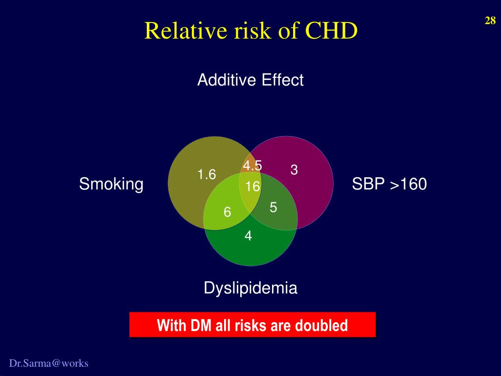 Relative risk of CHD