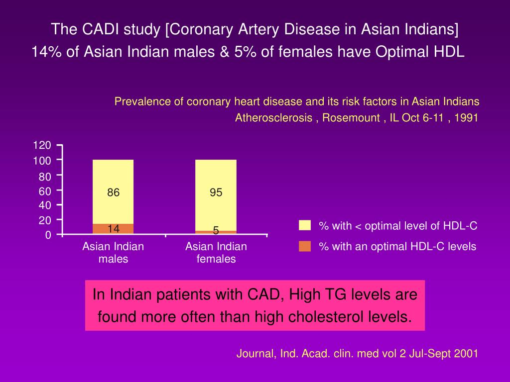Prevalence of coronary heart disease and its risk factors in Asian Indians