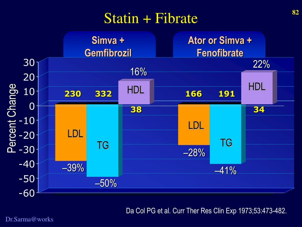 Statin + Fibrate