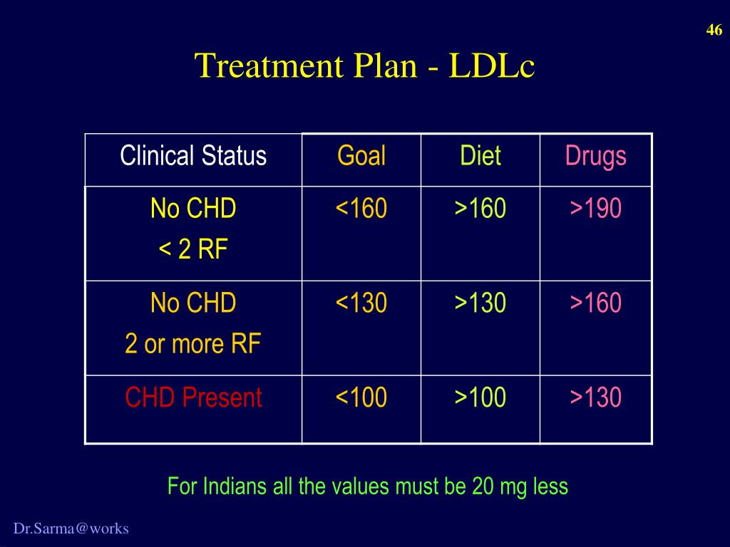 Treatment Plan - LDLc