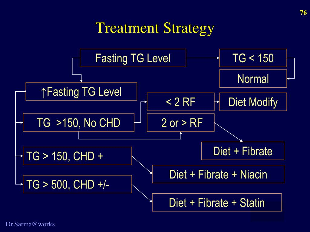 Treatment Strategy