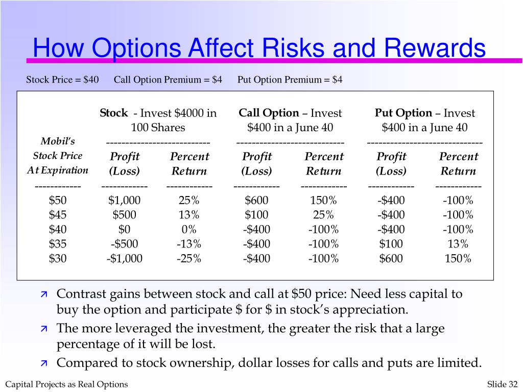 How Options Affect Risks and Rewards