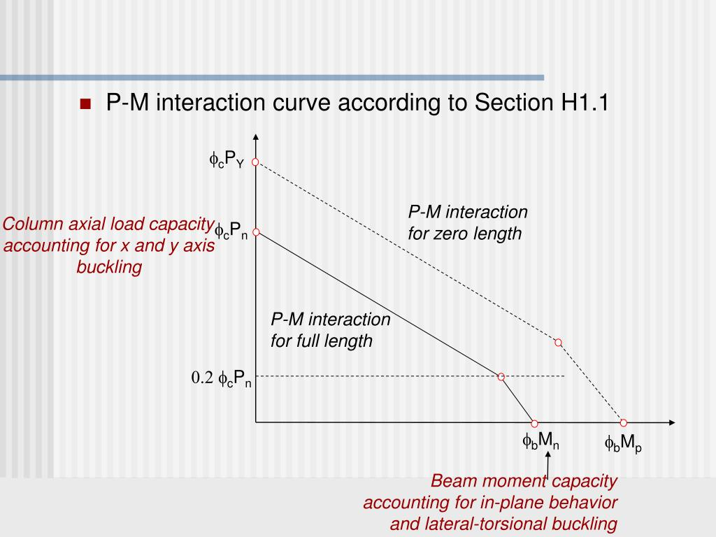 P-M interaction curve according to Section H1.1