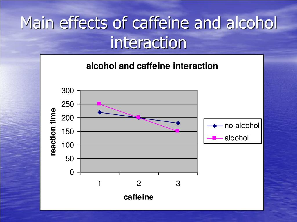 Main effects of caffeine and alcohol   interaction