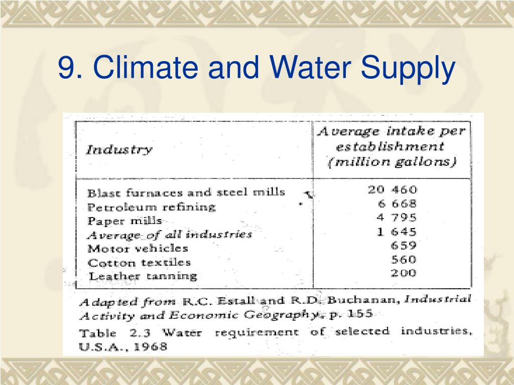 9. Climate and Water Supply